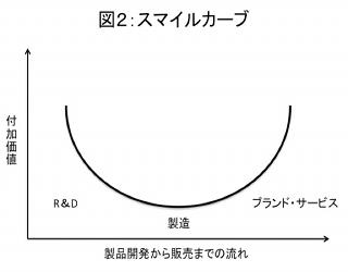 エイサー大研究(上)―成長の経緯― - ワイズ ...