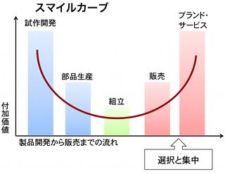 エイサー大研究(下)―特異なビジネスモデル― - ワイズ ...