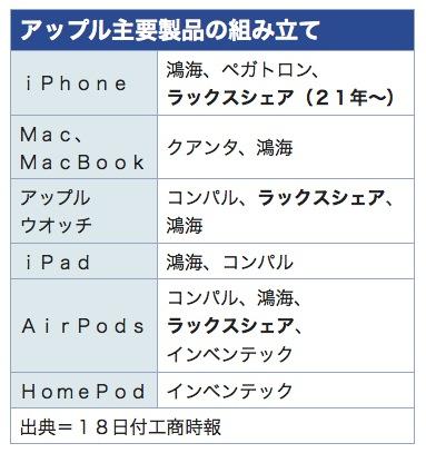 ウィストロン、中国企業にiPhone工場売却(トップニュース) - ワイズコンサルティング@台湾