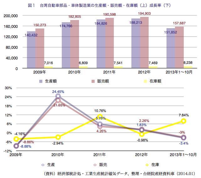 第4四半期は国産車の販売台数が上向き部品需要も高まったと同時に、海外か... ワイズコンサルティ